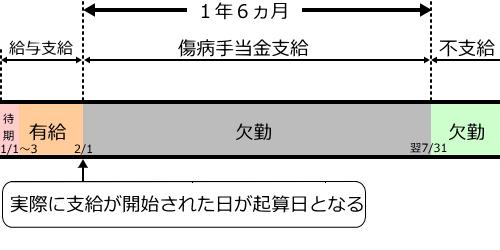 傷病手当金の支給期間(最初に有給休暇を使った場合)