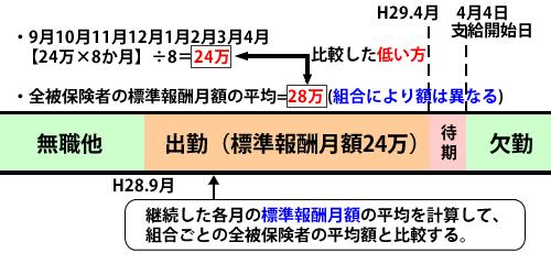 傷病手当金の計算方法(12カ月に満たない場合)